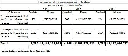 Las coberturas A y C del INS dejaron un desembolso por 3.437 millones de colones.