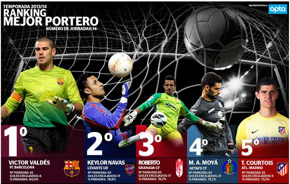 Navas es considerado el segundo mejor portero de España. Foto ligabbva