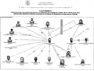 Esta es una imagen extraída del expediente de la investigación: un flujograma que muestra los contactos del periodista de la Extra, con autoridades del OIJ.