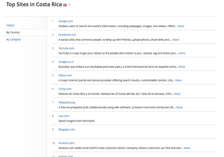 Top Sites in Spain - Alexa