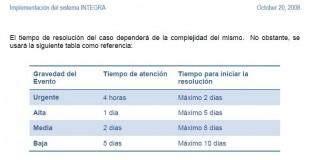 Tabla de tiempos de respuesta incluida en la oferta de servicios de la empresa Grupo Asesor en Informática S.A.