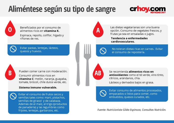 Dieta para sangre 0 negativo